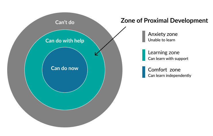 Diagram showing three concentric circles with the zone of proximal development in between a zone of anxiety and a zone of comfort.